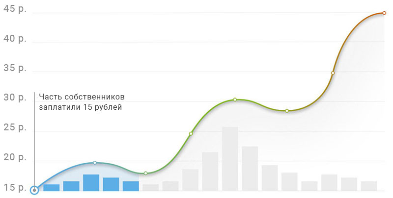 Мойка окон в москве промышленный альпинист